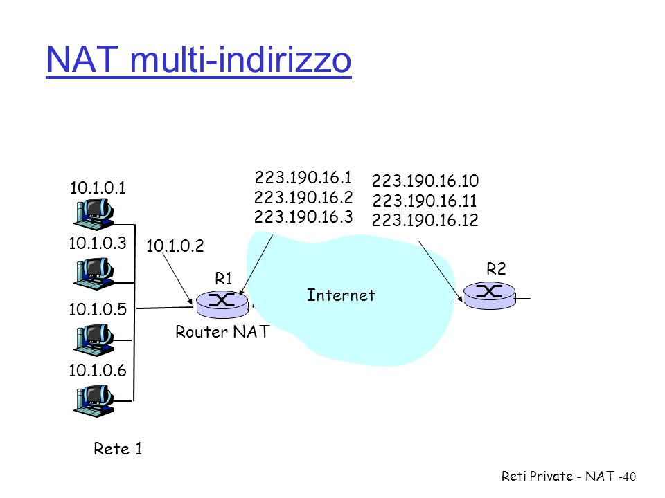 NAT multi-indirizzo 223.190.16.1. 223.190.16.2. 223.190.16.3. 223.190.16.10. 223.190.16.11. 223.190.16.12.
