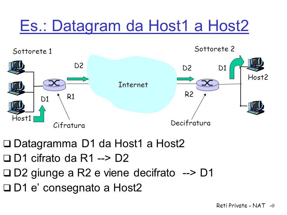 Es.: Datagram da Host1 a Host2
