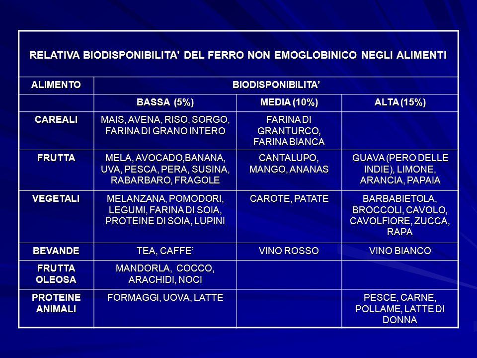 RELATIVA BIODISPONIBILITA' DEL FERRO NON EMOGLOBINICO NEGLI ALIMENTI