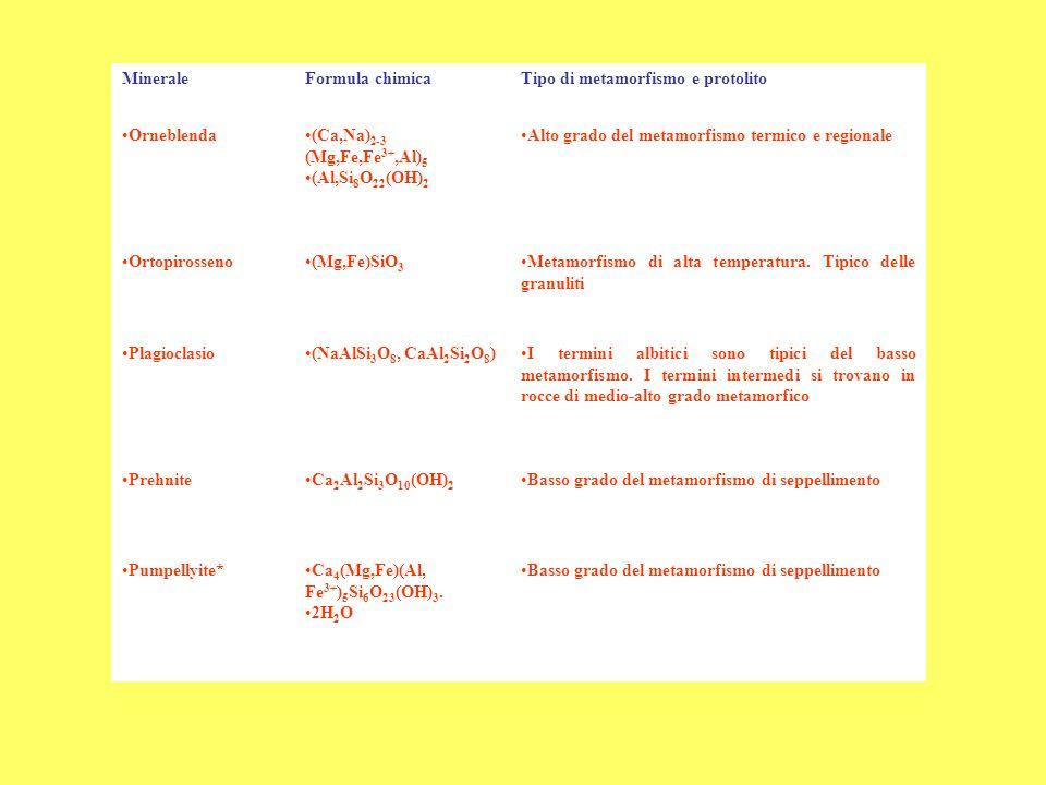 Minerale Formula chimica. Tipo di metamorfismo e protolito. Orneblenda. (Ca,Na)2-3 (Mg,Fe,Fe3+,Al)5.