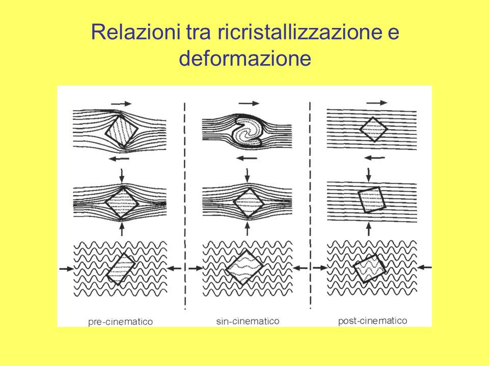 Relazioni tra ricristallizzazione e deformazione