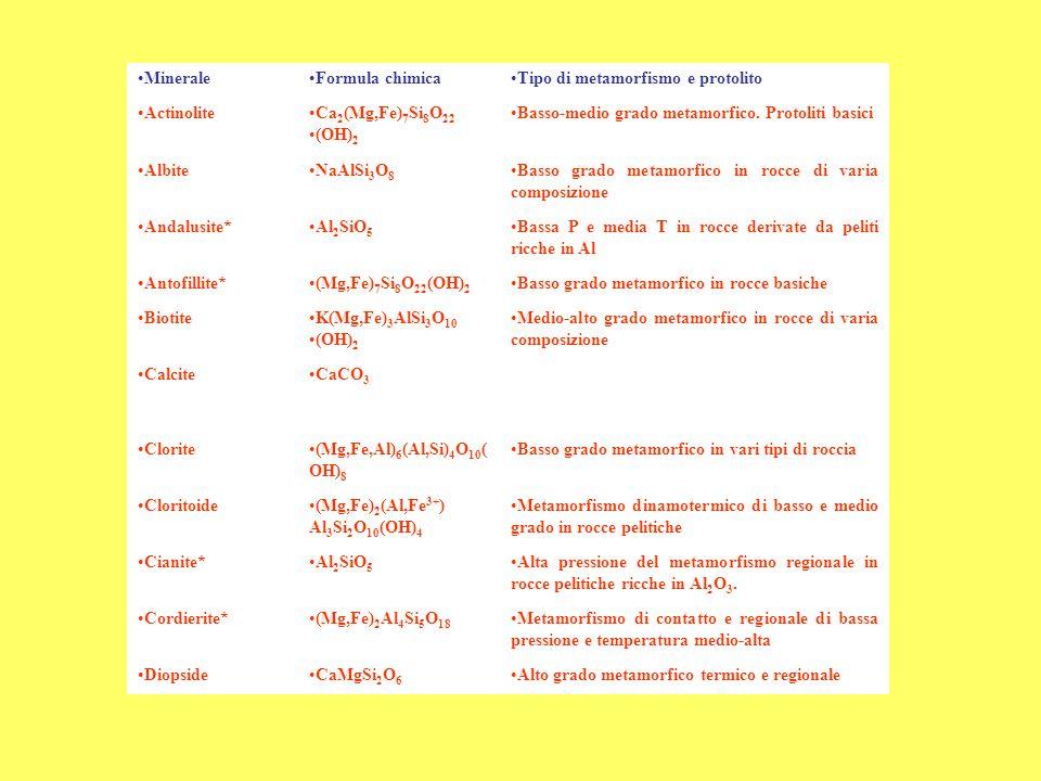 Minerale Formula chimica. Tipo di metamorfismo e protolito. Actinolite. Ca2(Mg,Fe)7Si8O22. (OH)2.