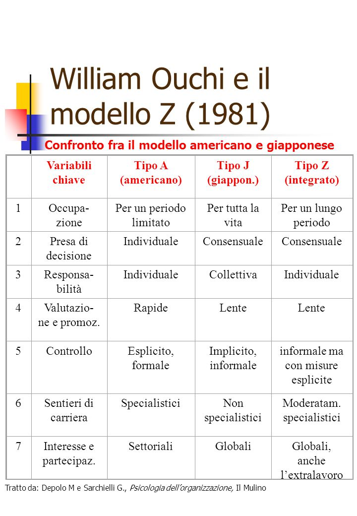 William Ouchi e il modello Z (1981)