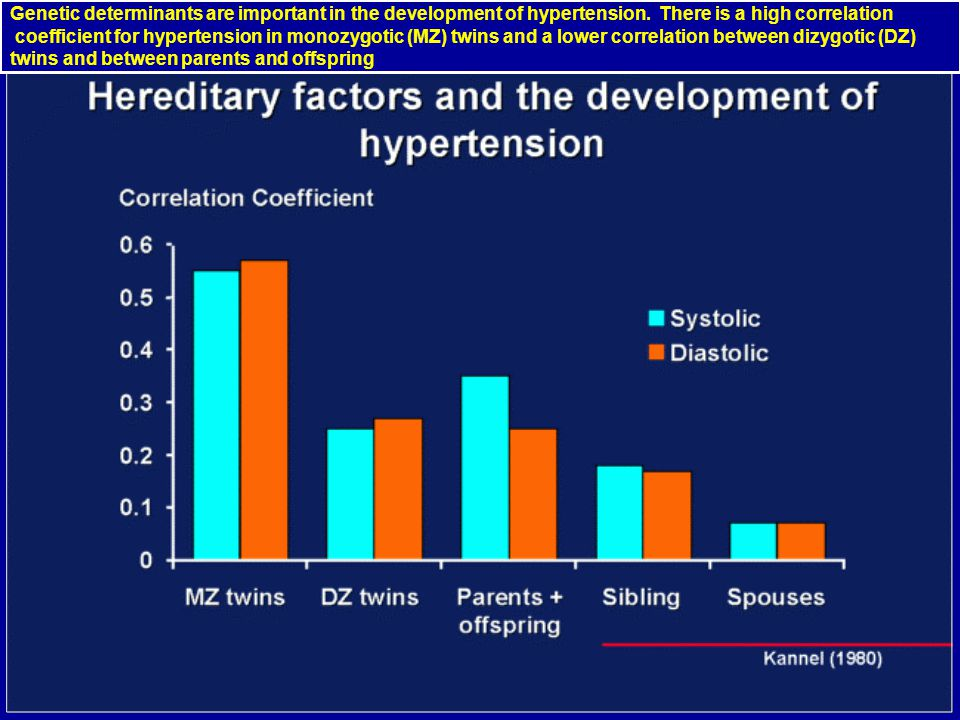 Genetic determinants are important in the development of hypertension