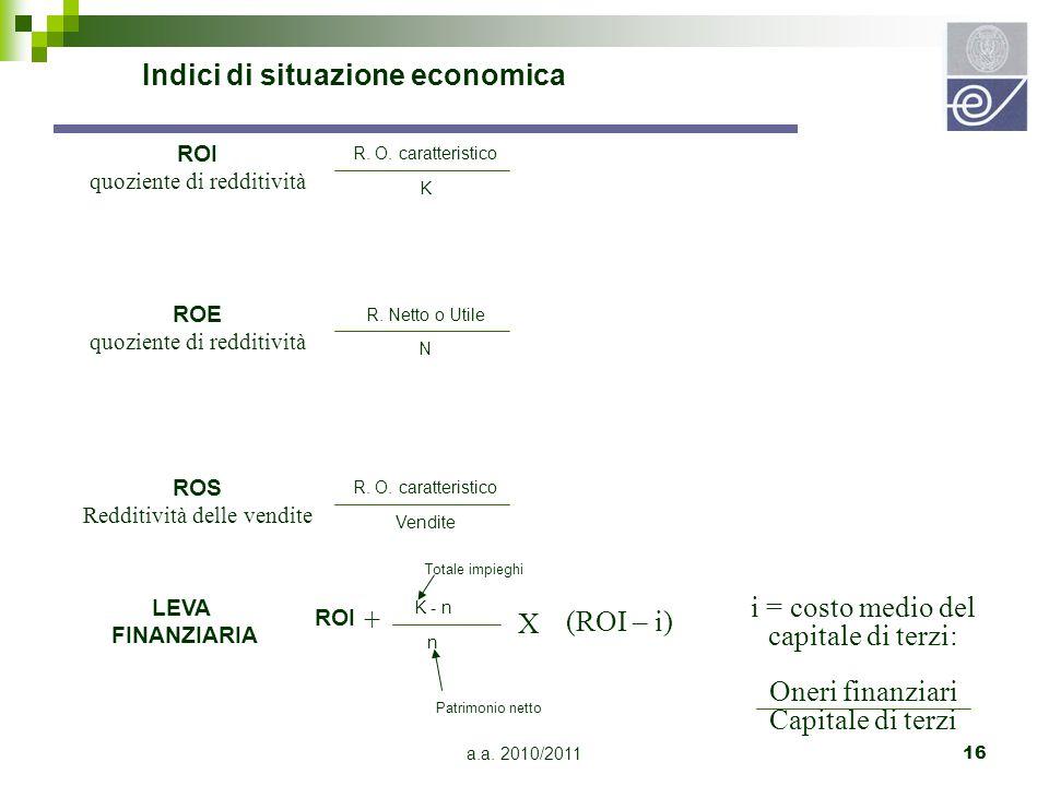 Indici di situazione economica