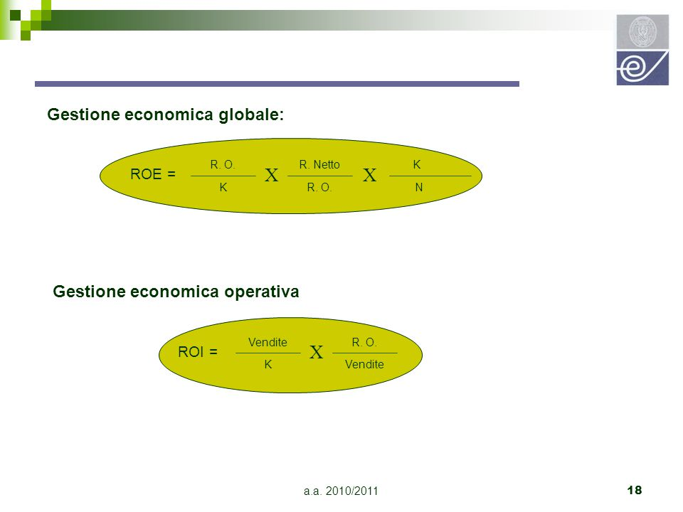 X X X Gestione economica globale: Gestione economica operativa ROE =