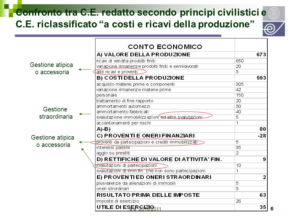 Confronto tra C. E. redatto secondo principi civilistici e C. E