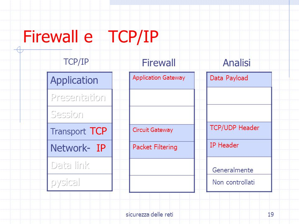 Firewall e TCP/IP Firewall Analisi Application Presentation Session