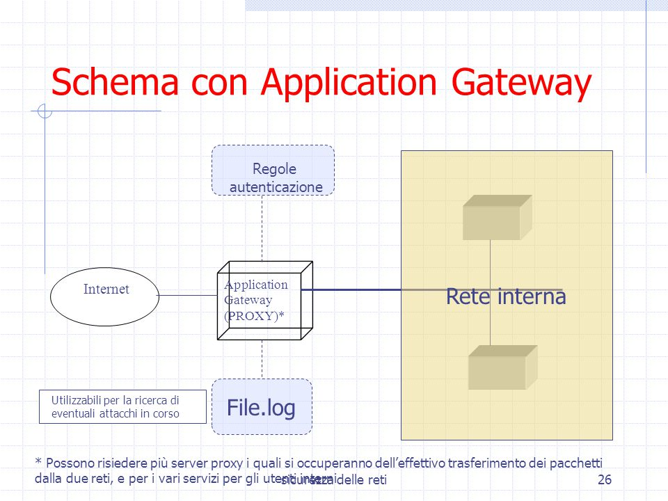 Schema con Application Gateway