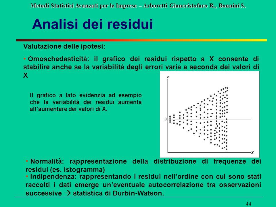 Analisi dei residui Valutazione delle ipotesi: