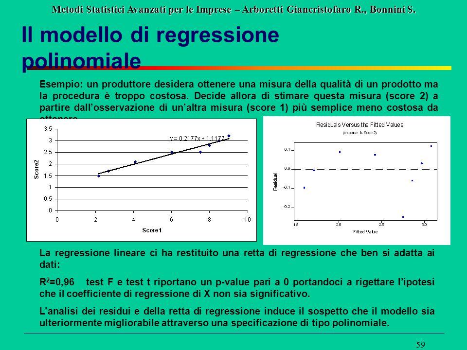 Il modello di regressione polinomiale