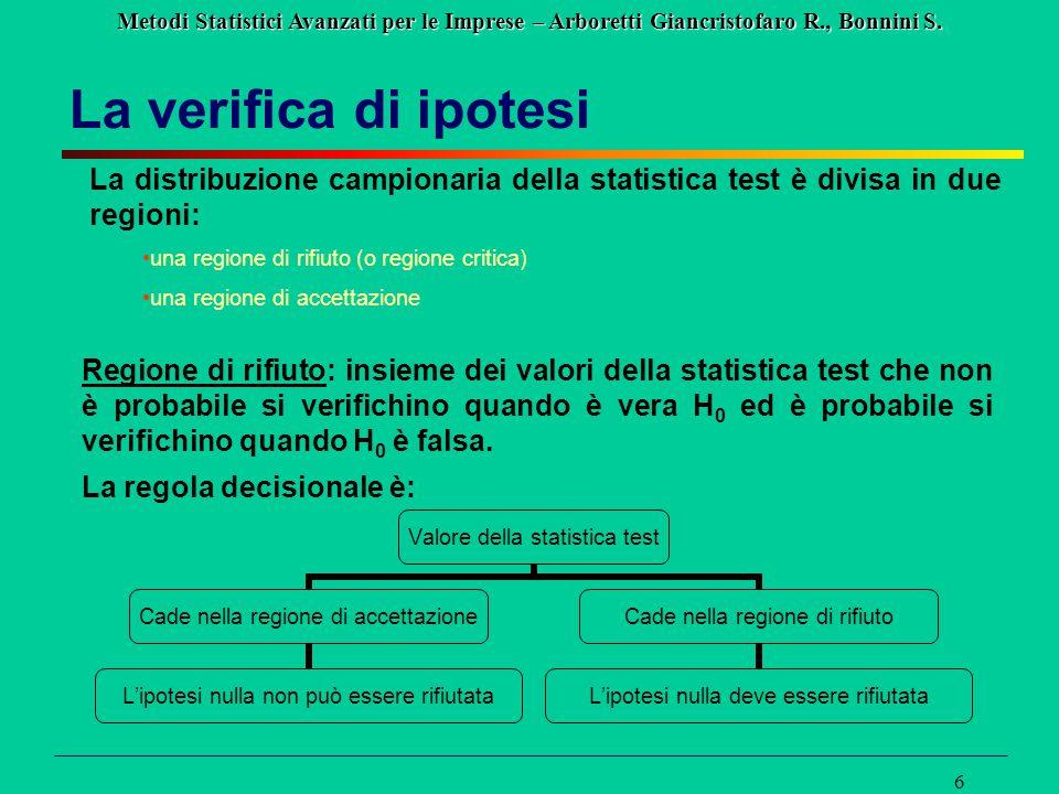 La verifica di ipotesi La distribuzione campionaria della statistica test è divisa in due regioni: una regione di rifiuto (o regione critica)