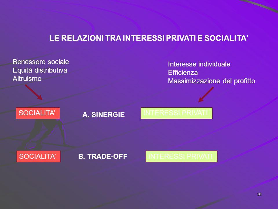 LE RELAZIONI TRA INTERESSI PRIVATI E SOCIALITA'