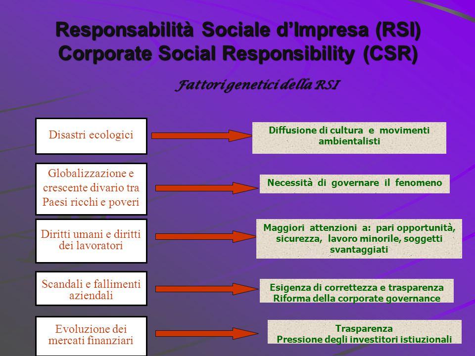 Responsabilità Sociale d'Impresa (RSI) Corporate Social Responsibility (CSR)