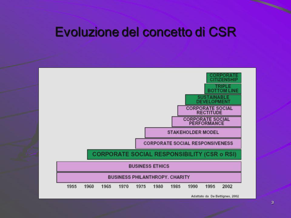 Evoluzione del concetto di CSR