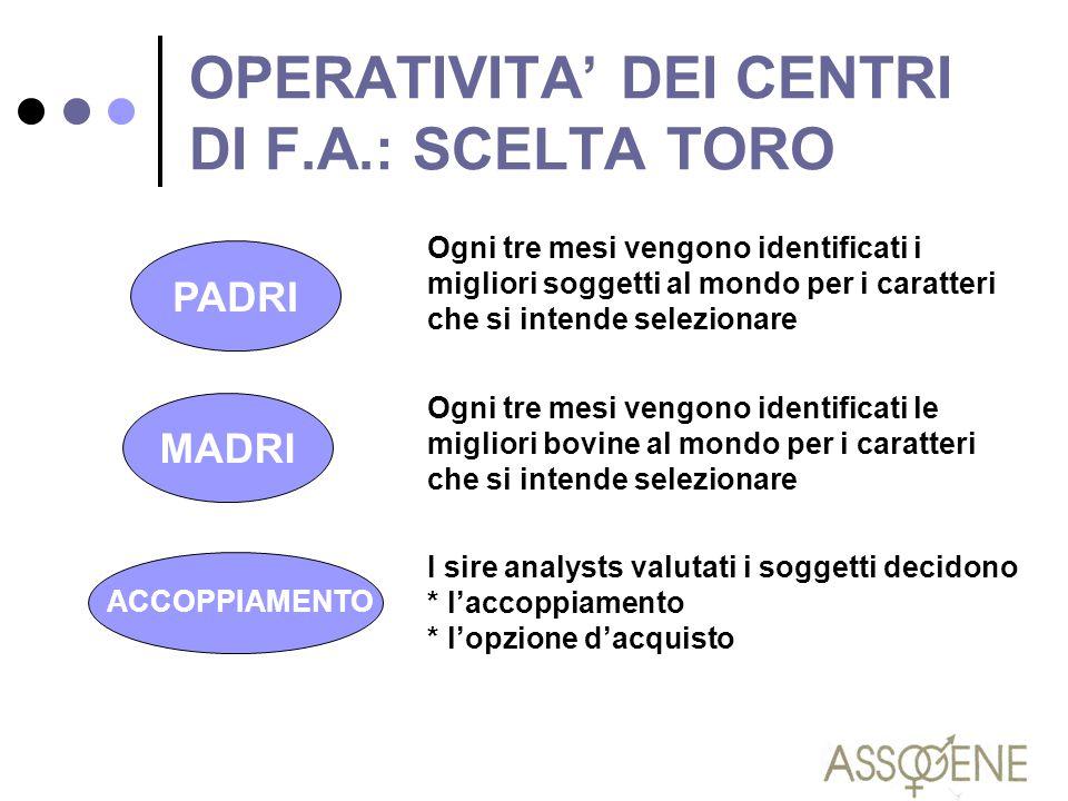 OPERATIVITA' DEI CENTRI DI F.A.: SCELTA TORO