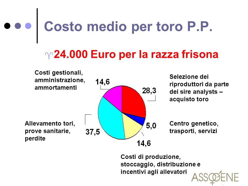 Costo medio per toro P.P. 24.000 Euro per la razza frisona