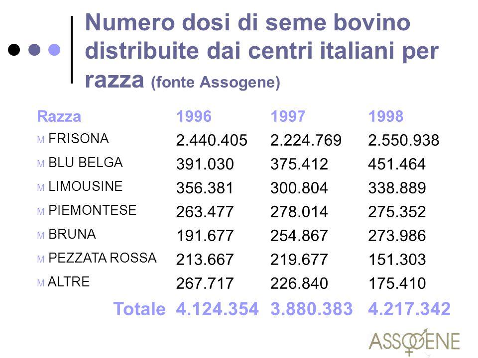 Numero dosi di seme bovino distribuite dai centri italiani per razza (fonte Assogene)