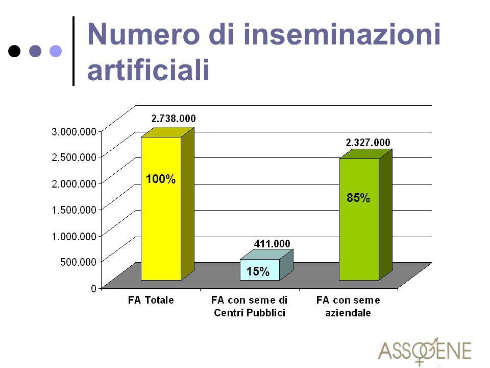 Numero di inseminazioni artificiali