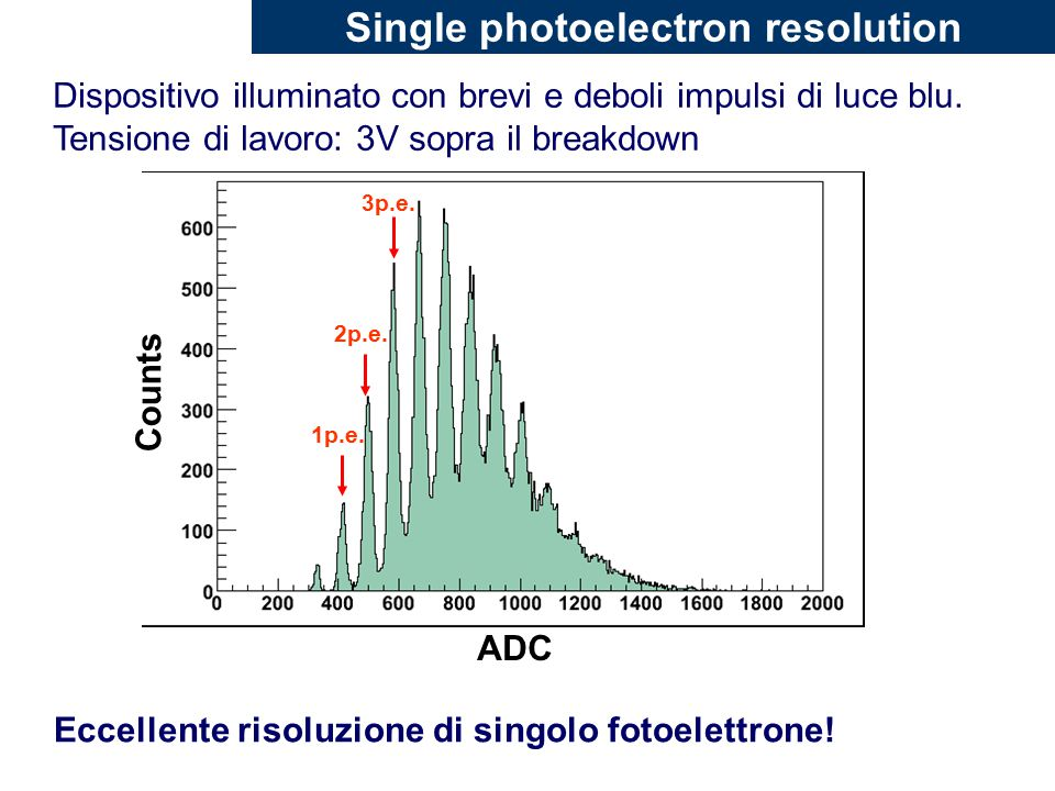 Single photoelectron resolution
