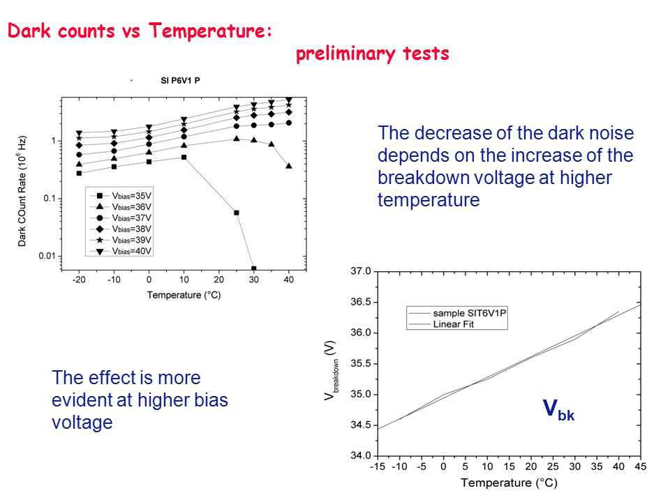 Dark counts vs Temperature: preliminary tests