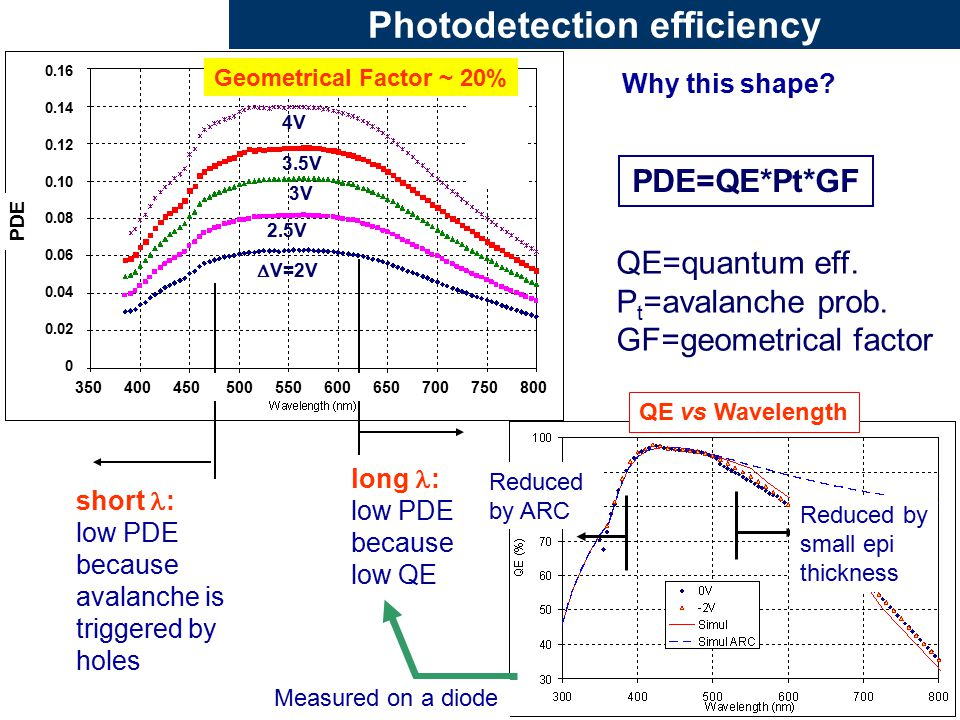 Photodetection efficiency