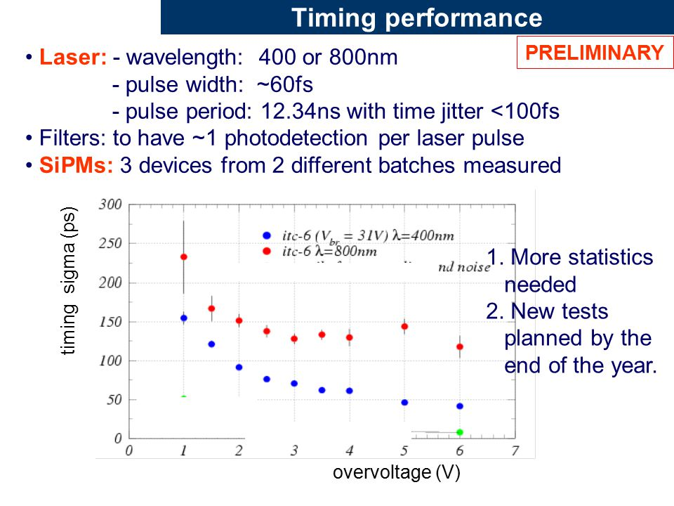 Timing performance Laser: - wavelength: 400 or 800nm