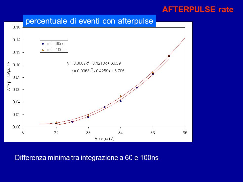 percentuale di eventi con afterpulse