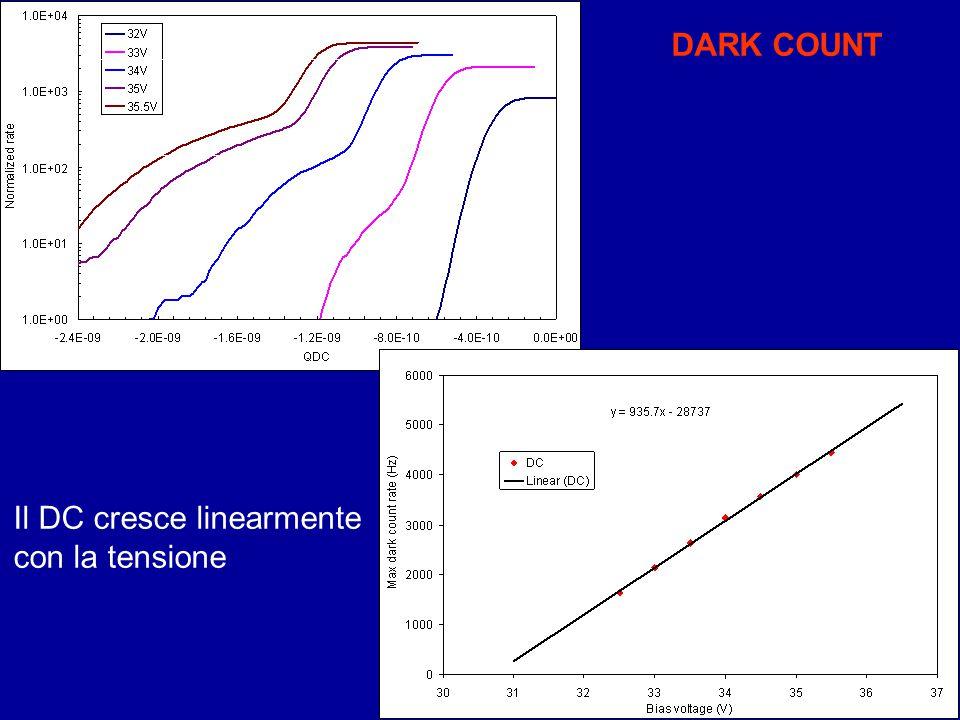 DARK COUNT Il DC cresce linearmente con la tensione