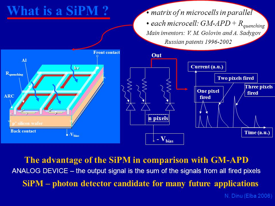 The advantage of the SiPM in comparison with GM-APD
