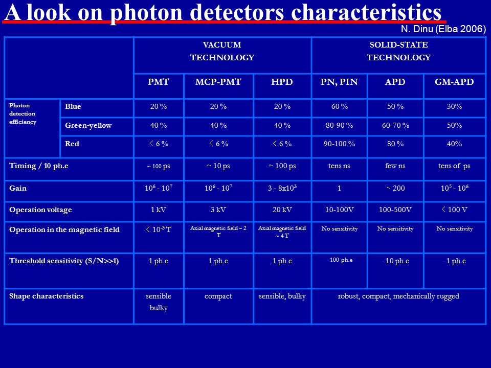 A look on photon detectors characteristics