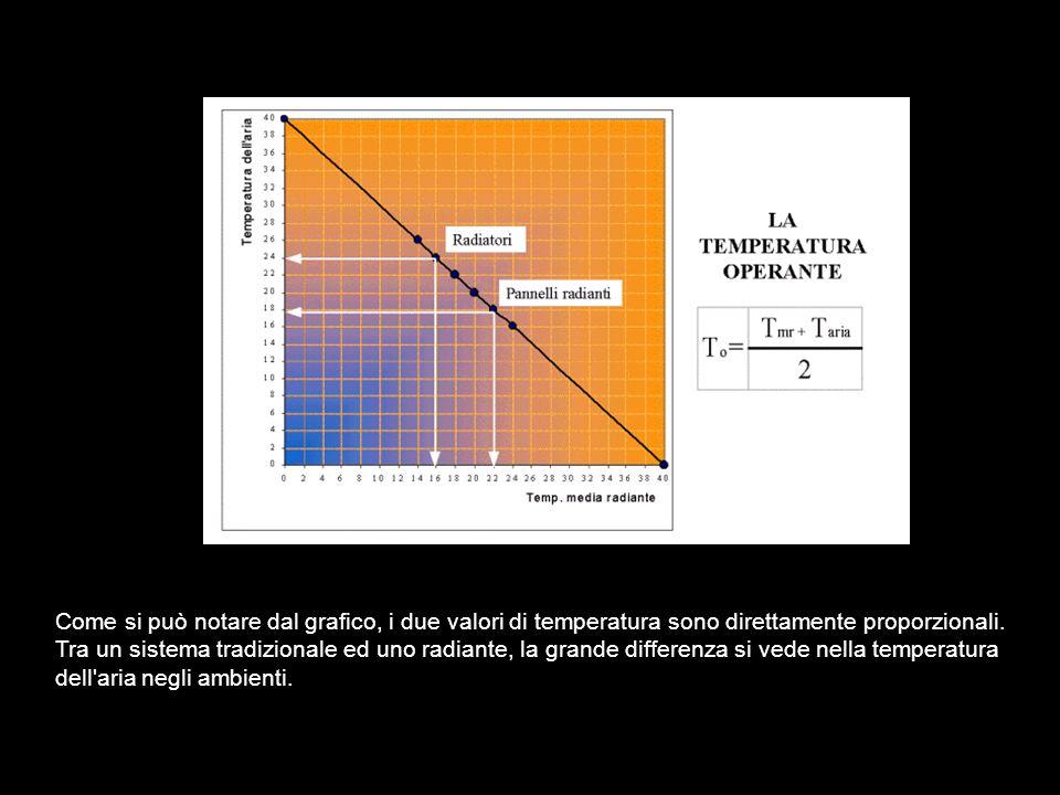 Come si può notare dal grafico, i due valori di temperatura sono direttamente proporzionali.