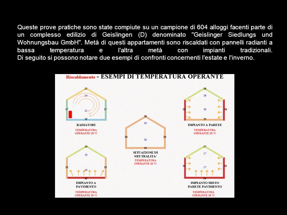 Queste prove pratiche sono state compiute su un campione di 604 alloggi facenti parte di un complesso edilizio di Geislingen (D) denominato Geislinger Siedlungs und Wohnungsbau GmbH .