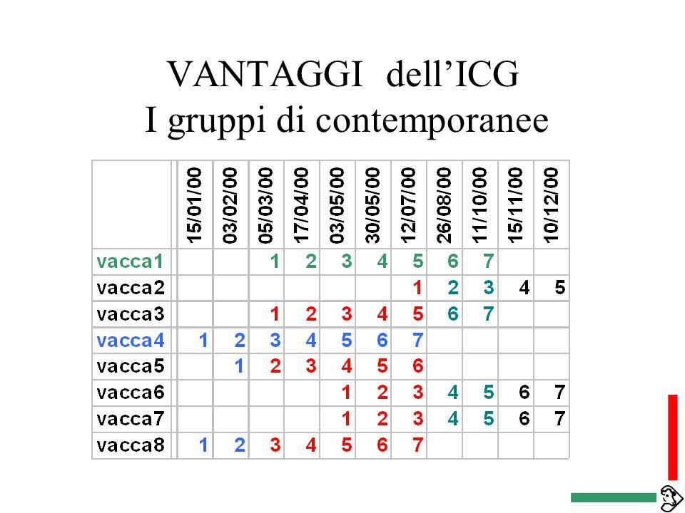 VANTAGGI dell'ICG I gruppi di contemporanee