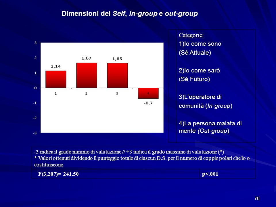 Dimensioni del Self, in-group e out-group