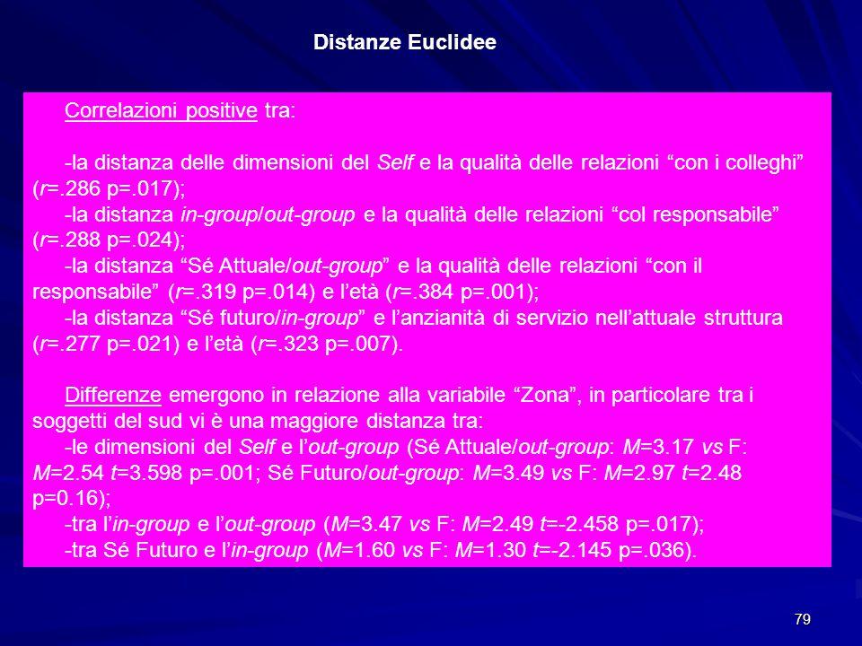 Distanze Euclidee Correlazioni positive tra: -la distanza delle dimensioni del Self e la qualità delle relazioni con i colleghi (r=.286 p=.017);