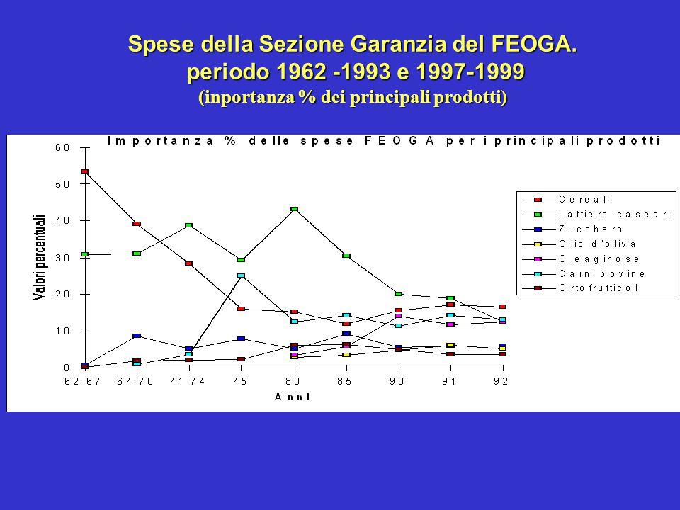 Spese della Sezione Garanzia del FEOGA