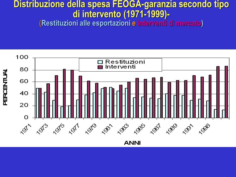 Distribuzione della spesa FEOGA-garanzia secondo tipo di intervento (1971-1999)- (Restituzioni alle esportazioni e interventi di mercato)
