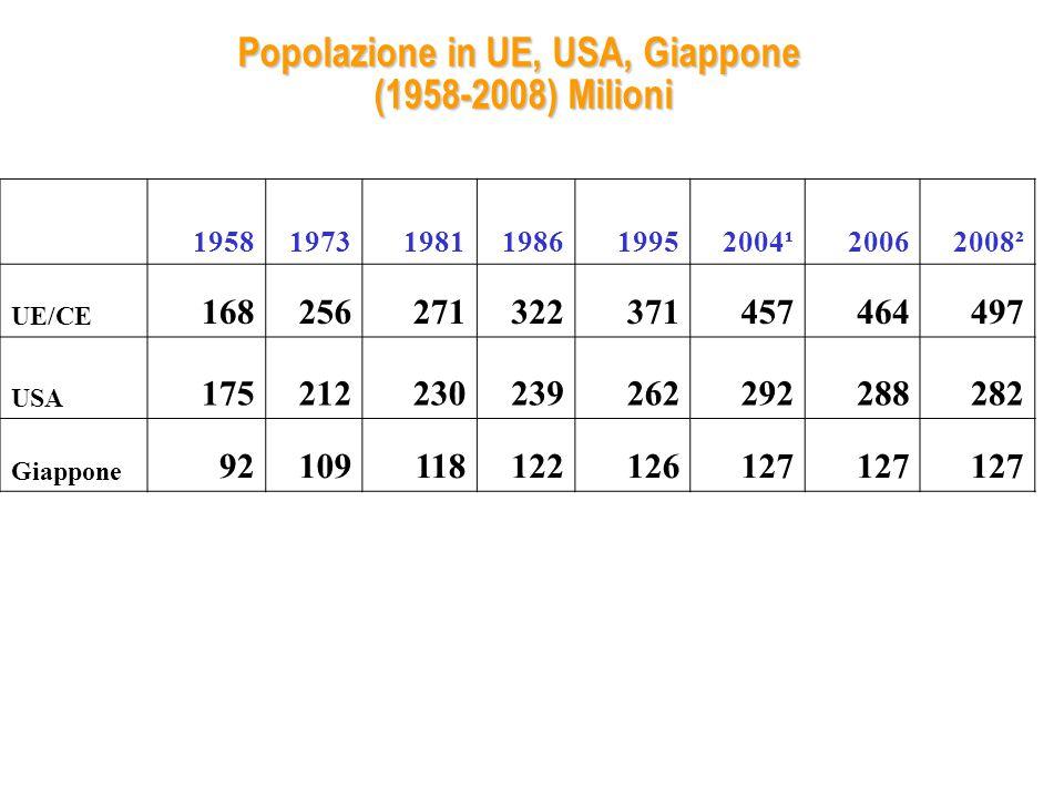 Popolazione in UE, USA, Giappone (1958-2008) Milioni