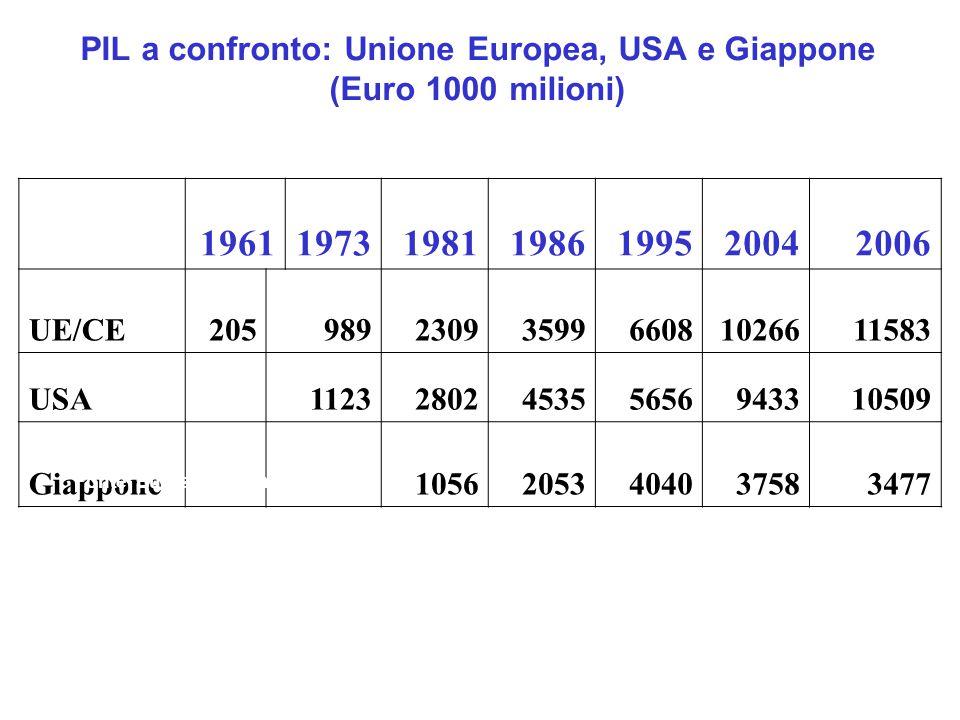 PIL a confronto: Unione Europea, USA e Giappone