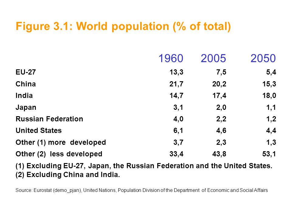Figure 3.1: World population (% of total) 1960 2005 2050
