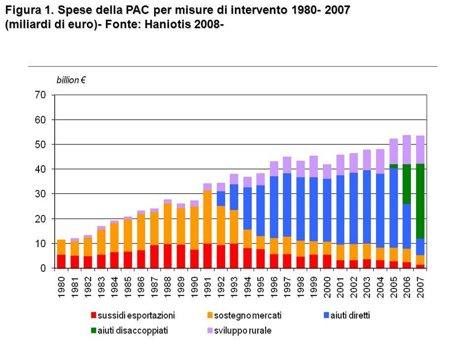 Figura 1. Spese della PAC per misure di intervento 1980- 2007