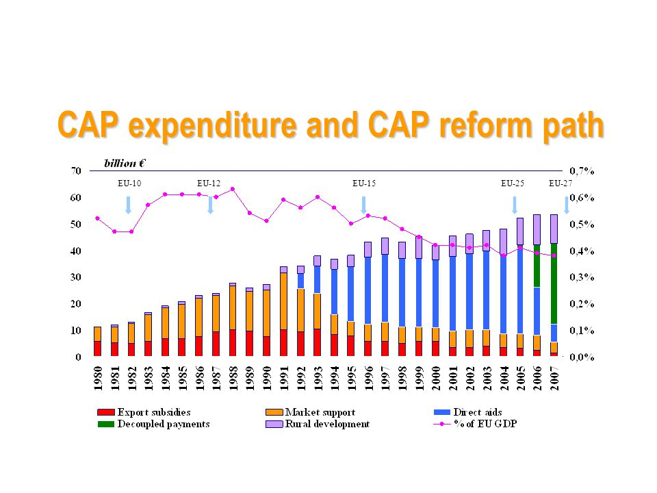 CAP expenditure and CAP reform path