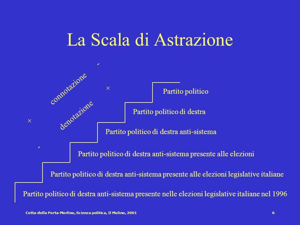 La Scala di Astrazione + connotazione - - denotazione +