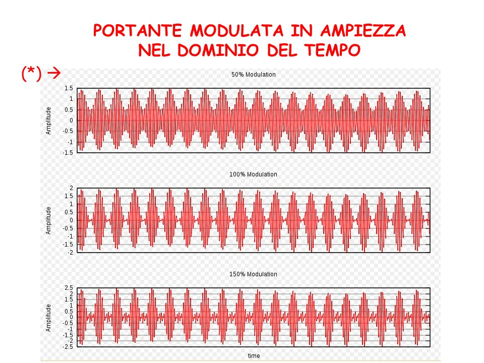 PORTANTE MODULATA IN AMPIEZZA