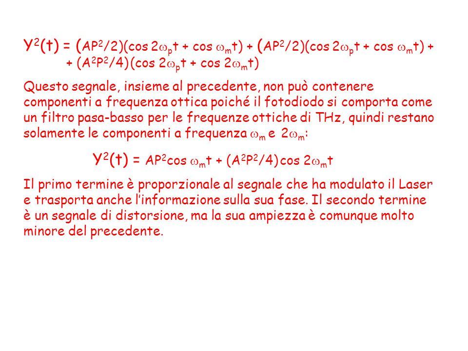 Y2(t) = (AP2/2)(cos 2pt + cos mt) + (AP2/2)(cos 2pt + cos mt) +