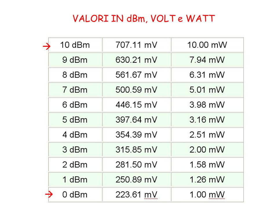 VALORI IN dBm, VOLT e WATT