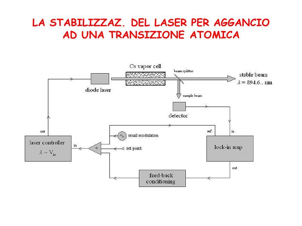 LA STABILIZZAZ. DEL LASER PER AGGANCIO AD UNA TRANSIZIONE ATOMICA