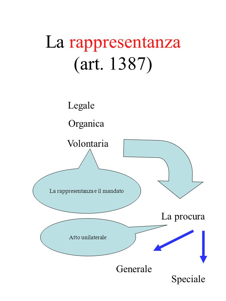 La rappresentanza (art. 1387)