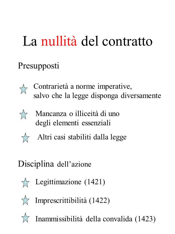 La nullità del contratto